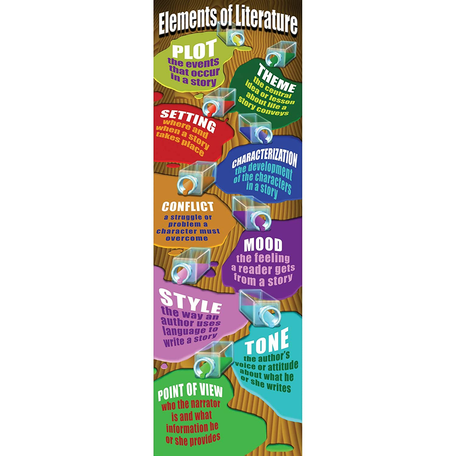 "McDonald Publishing MC-V1658 Elements of Literature Colossal Concept Poster, 17.5"" Wide, 22.5"" Length, 0.2"" Height"