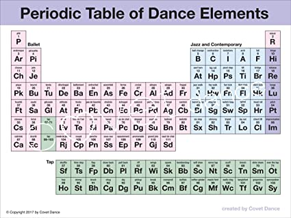 Amazon Covet Dance Periodic Table Of Dance Elements Poster