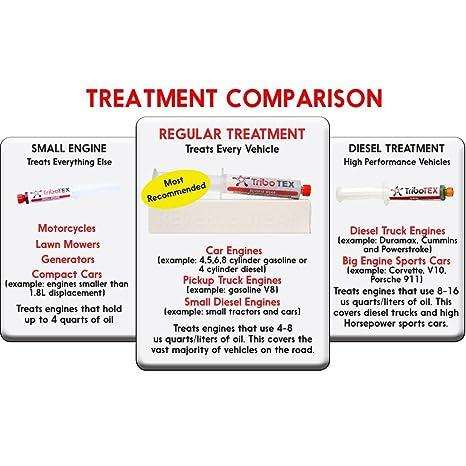TriboTEX Aceite aditivo: Tratamiento para Aceite de Motor con sintético Hidróxido de Silicona de magnesio (MSH) nanopartículas: Amazon.es: Coche y moto