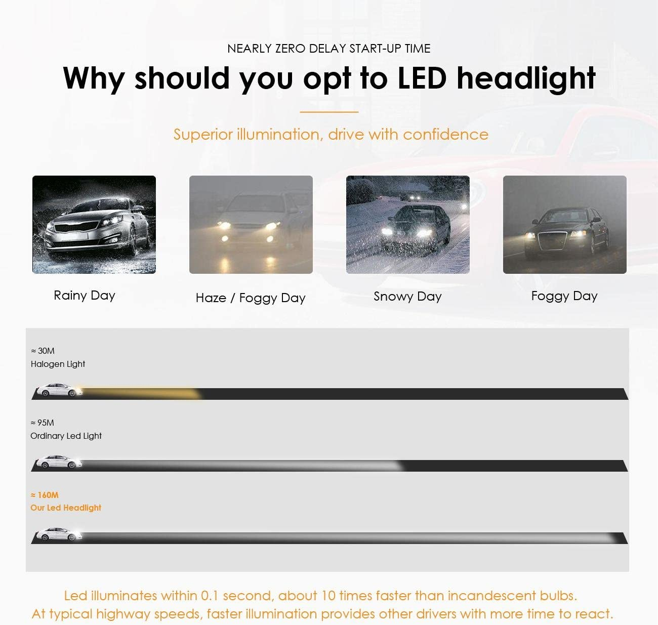 Auxbeam W Series 9006 HB4 Led Headlight Bulbs Conversion Kits Super Bright SMD LED Chips 70W 6500K with 2 Pcs of Decoder