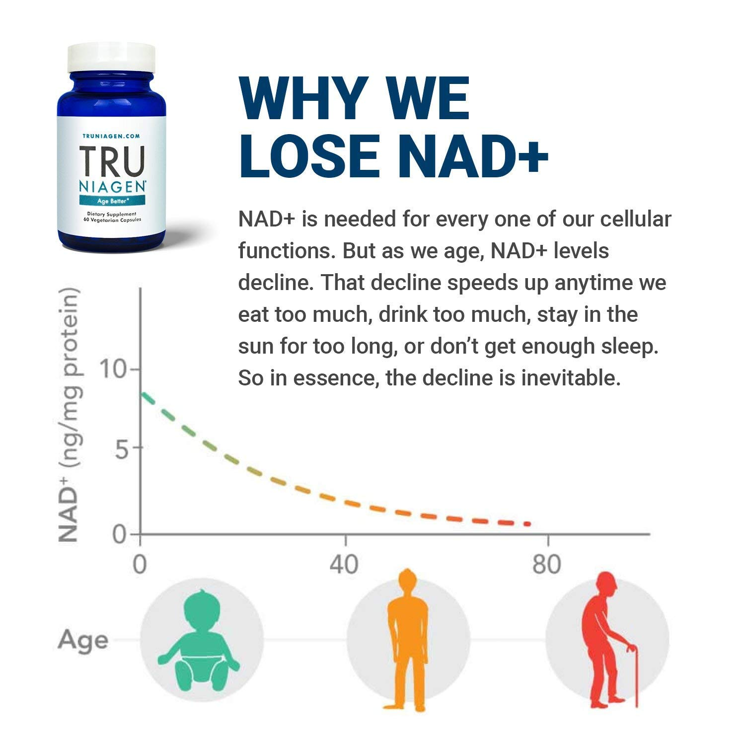 TRU NIAGEN - Increased 300mg   Nicotinamide Riboside NR   Advanced NAD+ Booster for Next-Level Cellular Repair & Increased Energy   Vitamin B3 by TRU NIAGEN (Image #2)