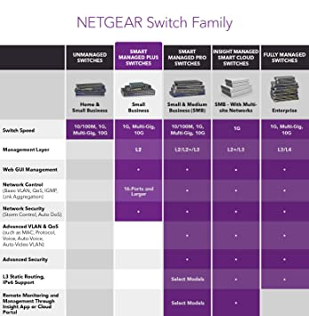NETGEAR 5-Port Gigabit Ethernet Smart Managed Plus Switch (GS305E) - Desktop