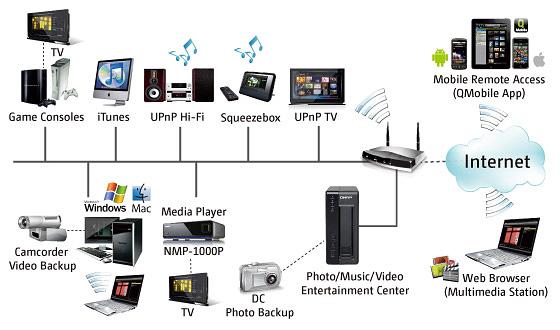 Movie digital storage