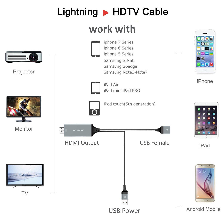 Lightning-HDMI Cable Adapter G PASBUY 65H iPhone iPad Samsung Type C Micro USB