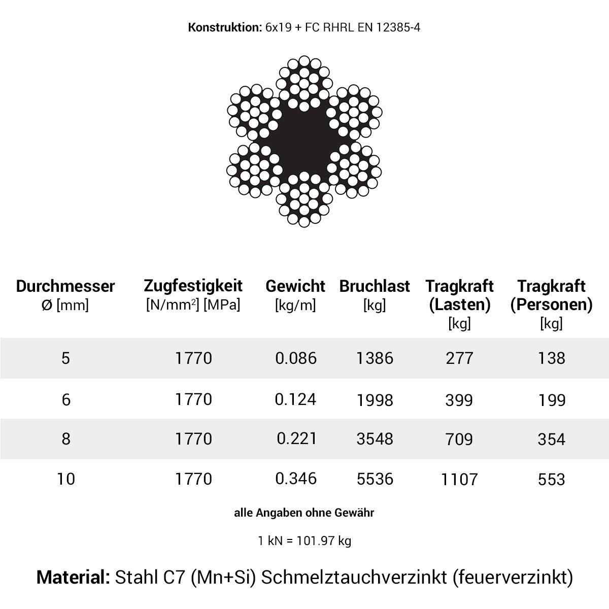 Seilwerk STANKE 50m 6mm Drahtseil 6x19 verzinkt Stahlseil Forstseil ...