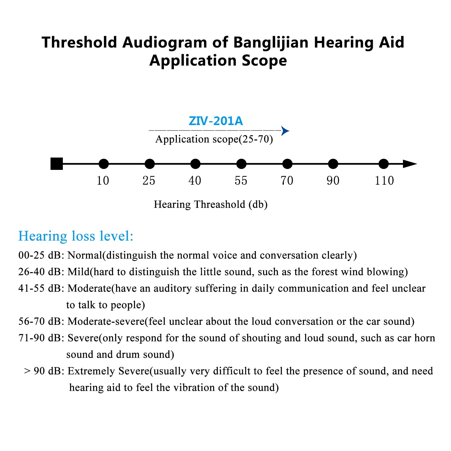 Banglijian Hearing Amplifier Ziv-201A ''FDA Approved'' Rechargeable Digital Noise Cancelling Small Size (Fit to Either Ear) by Banglijian (Image #5)
