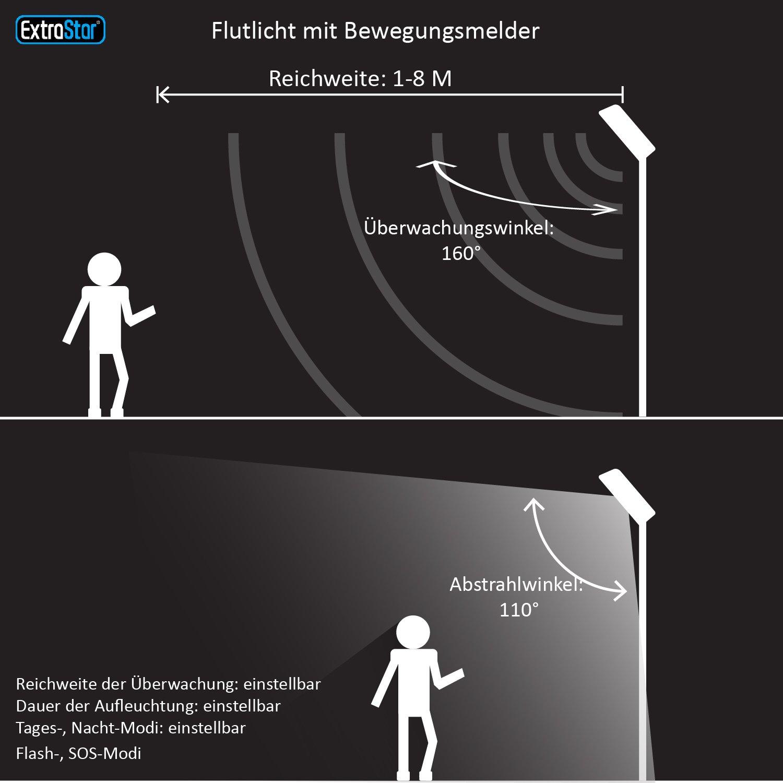 Extrastar Ultraslim LED Foco de luz exterior con detector de movimiento IP65, foco de exteriores 1500lumen: Amazon.es: Iluminación