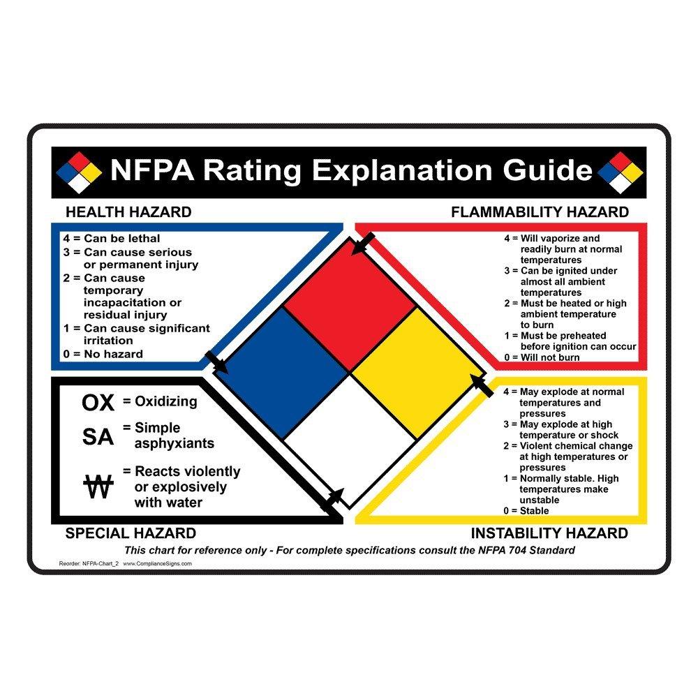 Compliancesigns vinyl nfpa 704 diamond rating guide label 10 x 7 compliancesigns vinyl nfpa 704 diamond rating guide label 10 x 7 in multi color amazon industrial scientific biocorpaavc Choice Image