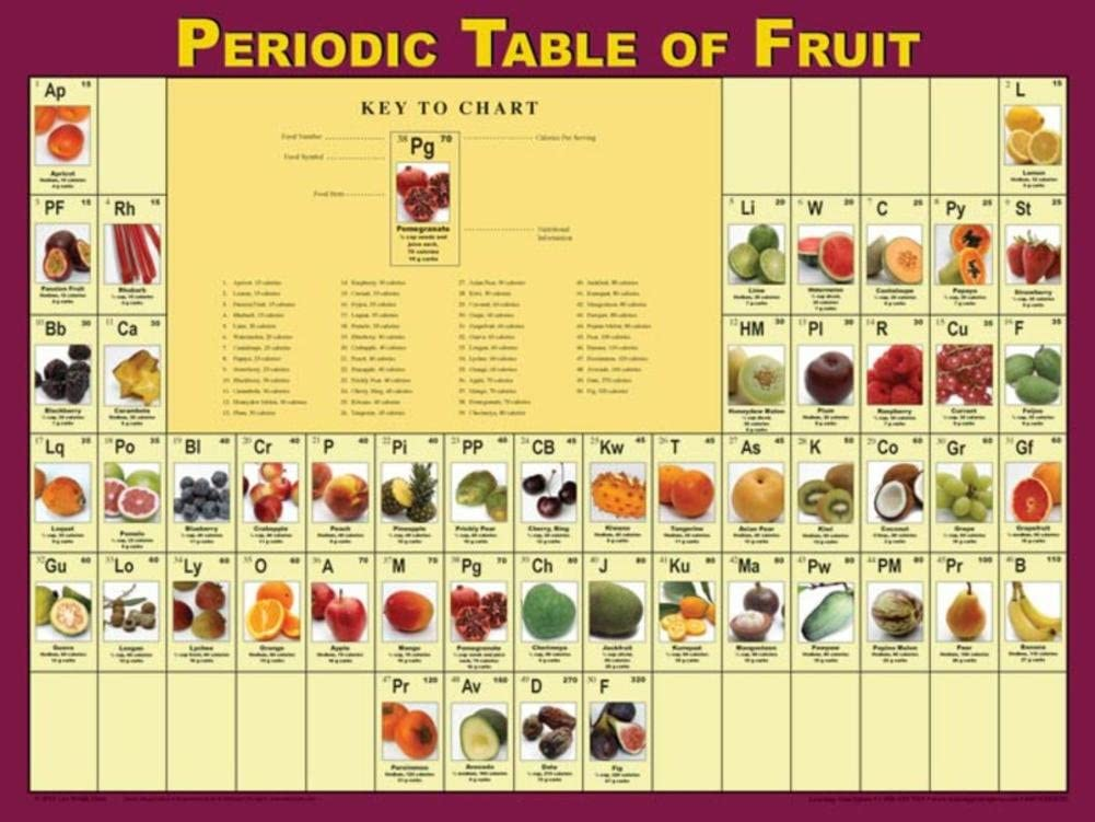 Learning Zonexpress Fruit Poster for Classrooms, Health Offices | Periodic Table of Fruit Poster | 18