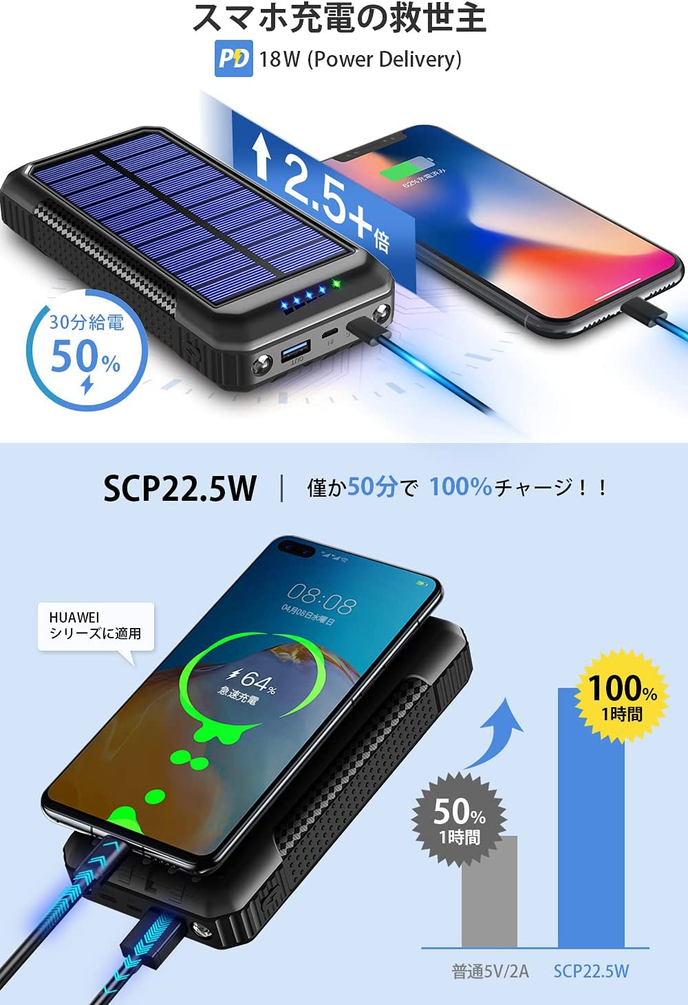 40800mAh超大容量ソーラーモバイルバッテリーPOWER BANK