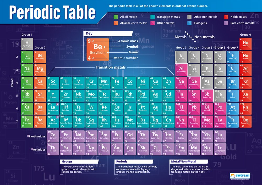 | Science Charts for The Classroom Education Charts by Daydream Education Gloss Paper Measuring 850mm x 594mm Science Posters A1 Periodic Table