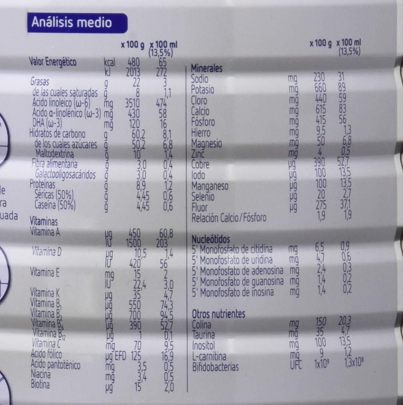 Blemil Plus Optimum 2, Leche de continuación para bebé - 800 gr.: Amazon.es: Alimentación y bebidas