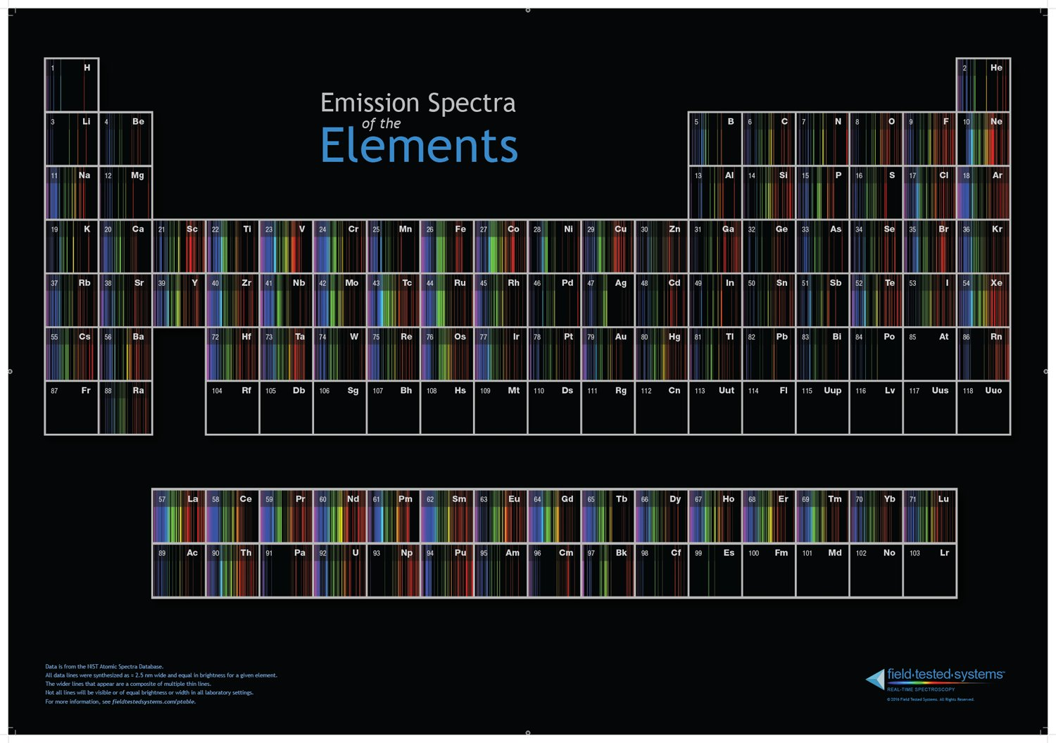 Amazon periodic table of spectra posters prints gamestrikefo Images