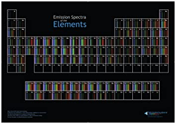 Amazon periodic table of spectra posters prints periodic table of spectra urtaz Images
