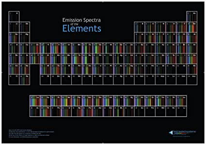 Amazon periodic table of spectra posters prints periodic table of spectra urtaz Image collections