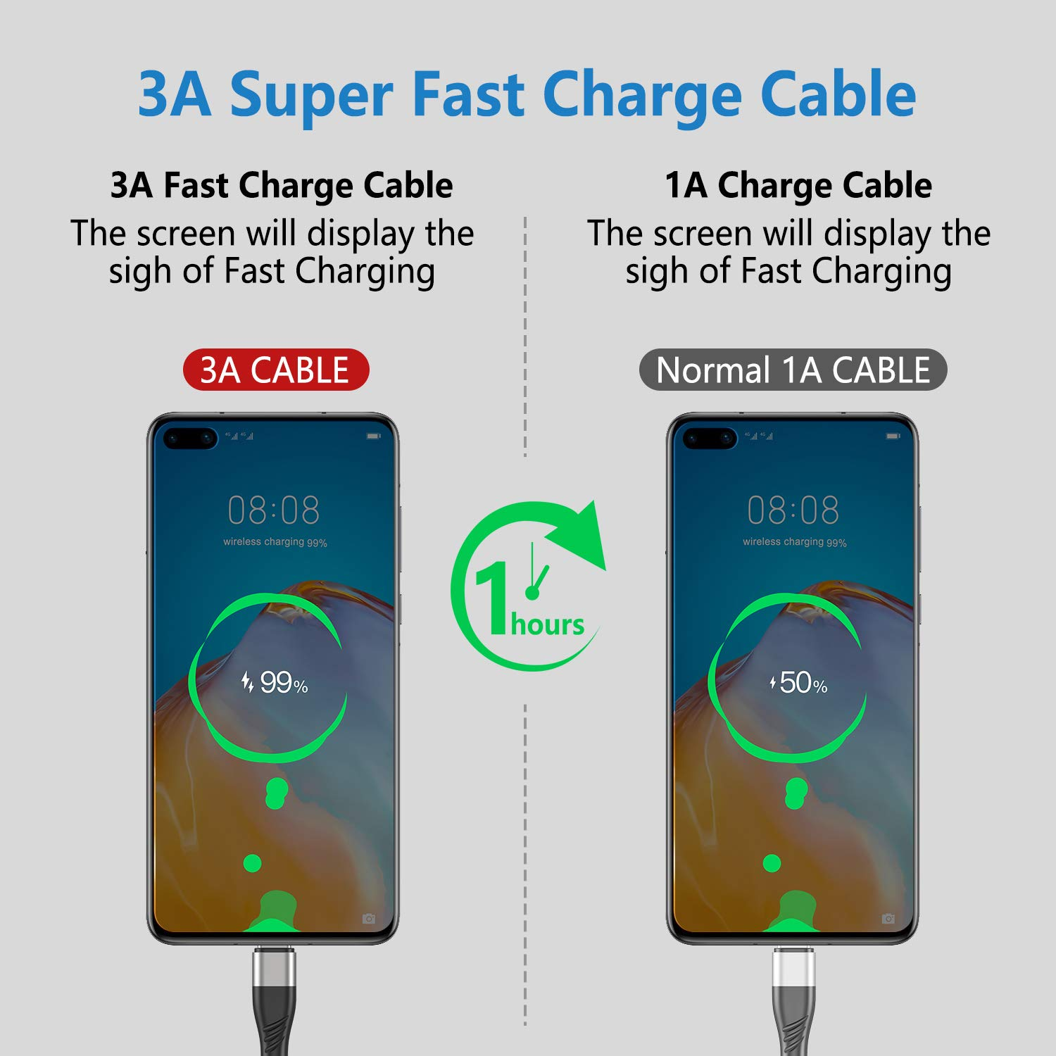 USB C Cable 10ft 3Pack Compatible for Samsung Galaxy S20//Plus//Ultra//S10,Niougreat USB A to Type C 3A Fast Charger Extra Long Premium Nylon Cord for S9 S8 Plus Note 20 10 9 8 Z Flip LG V50 V40 G8 G7