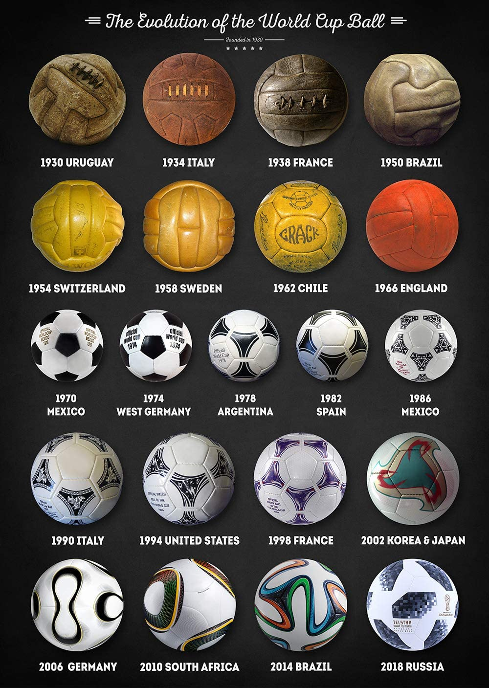World Cup Balls Collage Art Print Soccer History Poster Football Gifts Home Wall Decor Unframed 8 50 X 12 Posters Prints