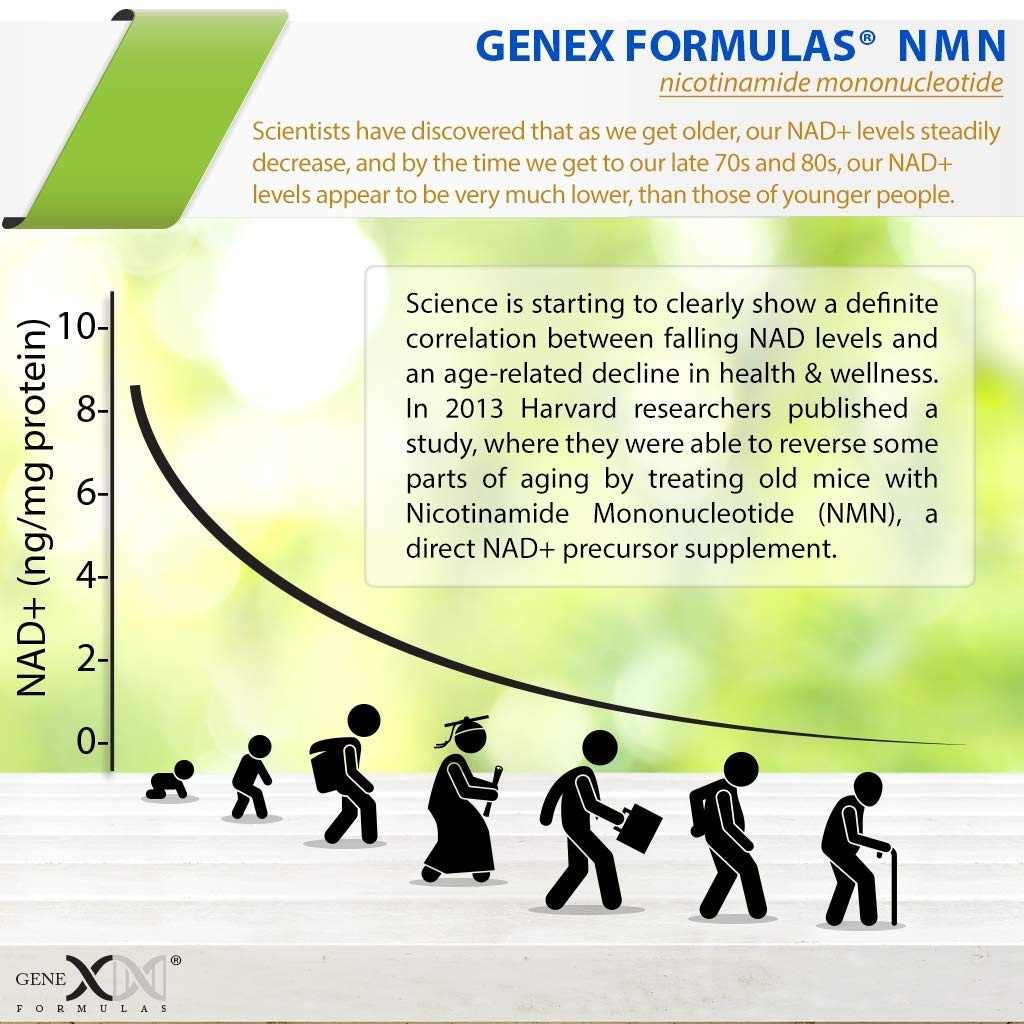 NMN 250mg Serving 3Pack Nicotinamide Mononucleotide Direct NAD+ Supplement, Anti Aging DNA Repair & Healthy Metabolism (2X 125mg caps 60 ct per Bottle) by Genex Formulas (Image #6)