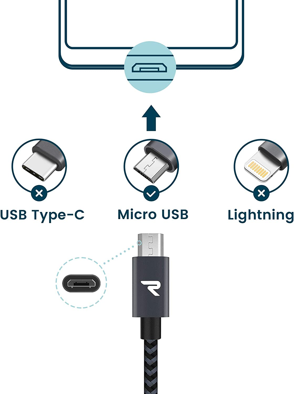 RAMPOW Braided Micro-USB Cable [2-Pack 3.3ft] Android Charger Cable/Samsung Fast Charging Compatible Cable with Galaxy S7/S6, Sony, Motorola and more ...