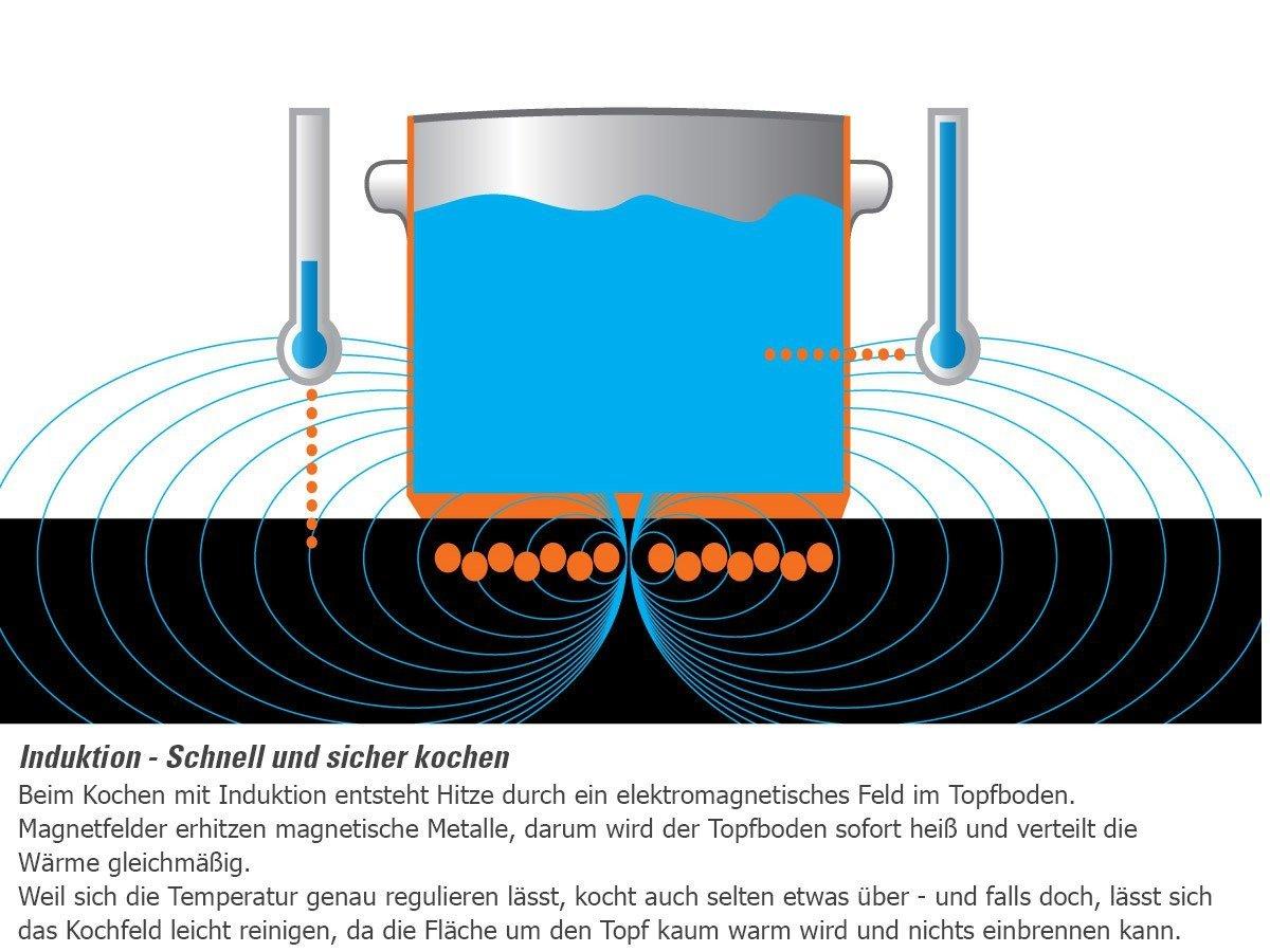 Bauknecht ESIF 6640 IN Kochfeld Elektro/Induktion / 58 Cm / 4  Induktions Kochzonen Mit Booster Funktion / 60 Cm/schwarz: Amazon.de:  Elektro Großgeräte