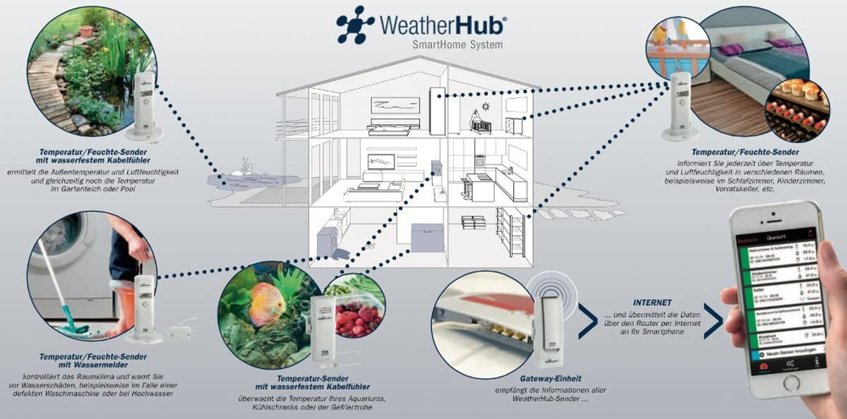 Weatherhub smarthome tfa 31.4001.02.10 chauffage solaire température surveillance