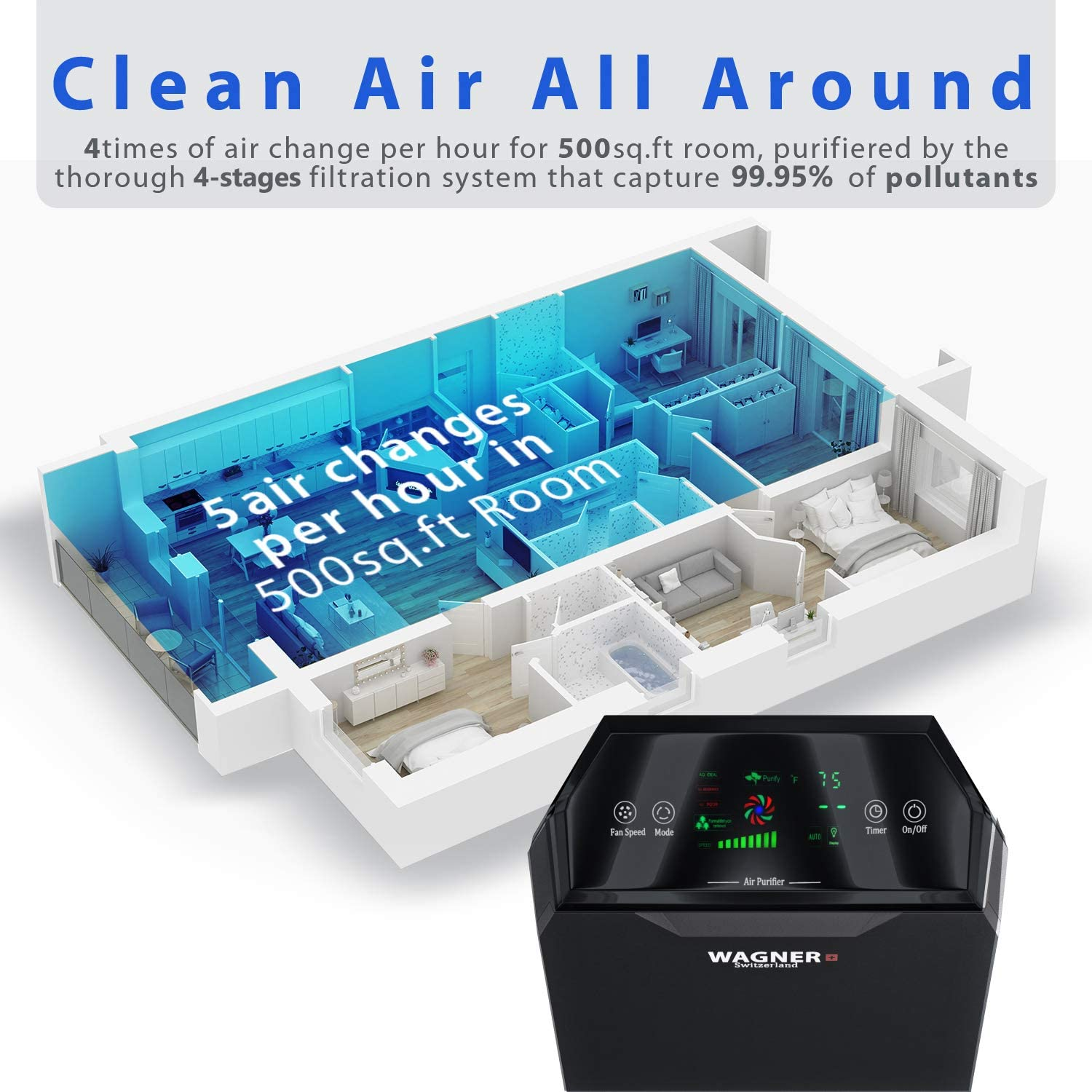White Allergens Odors Pet Dander Rooms WAGNER Switzerland Air Purifier WA777 HEPA-13 Medical Grade Filter Smoke etc. i-Sense air Quality Monitor for 500 sq.ft Germs Removes Mold