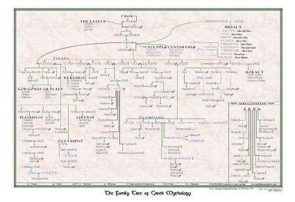 Amazoncom Parthenon Graphics Timelines Family Tree Of Greek