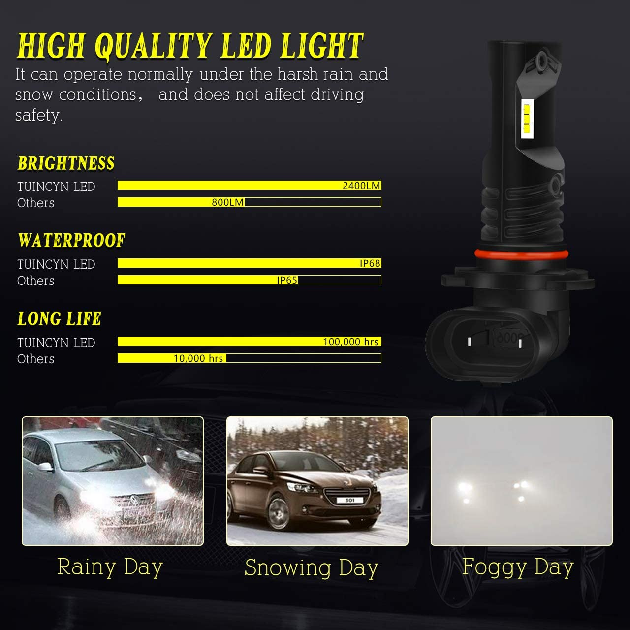 . TUINCYN H7 LED Fog Light Bulbs CSP Chips Extremely Bright 1600LM 6500K White DRL Daytime Running Lights Replacement Fog Light Lamp 80W High Power 12V-24V DC Pack of 2