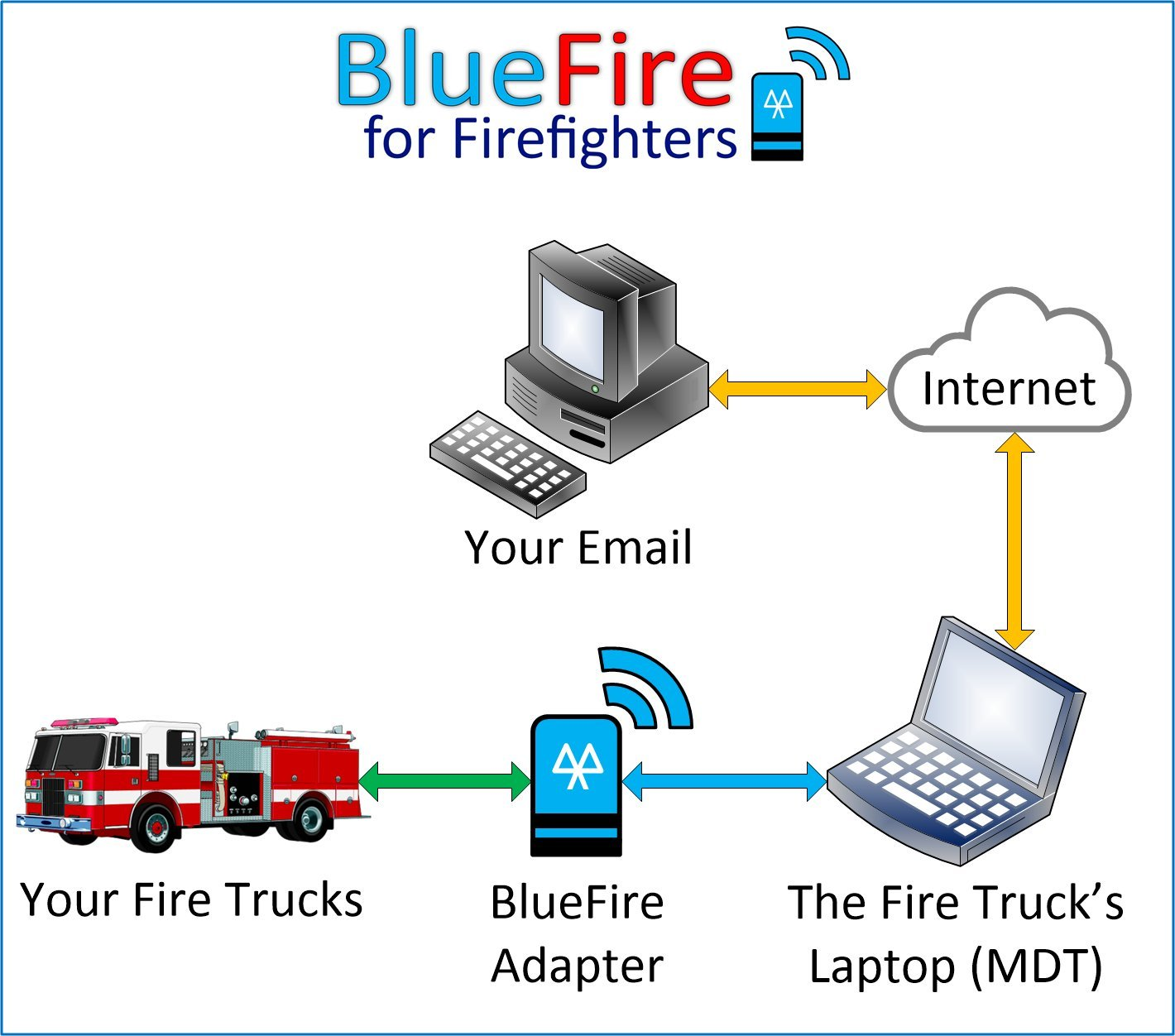 Bluefire 9 Pin J1939 J1708 Android Bluetooth Data Obc2 To Wiring Diagram Adapter For Heavy Duty Trucks Fire Motorhomes School Buses And More