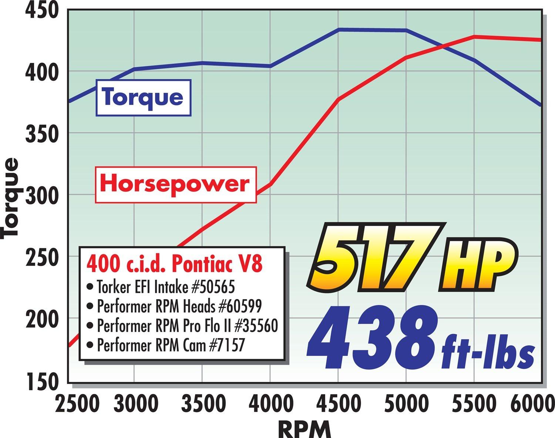 Edelbrock 35560 Fuel Injection System Automotive Pontiac 400 Intake Manifold Diagram