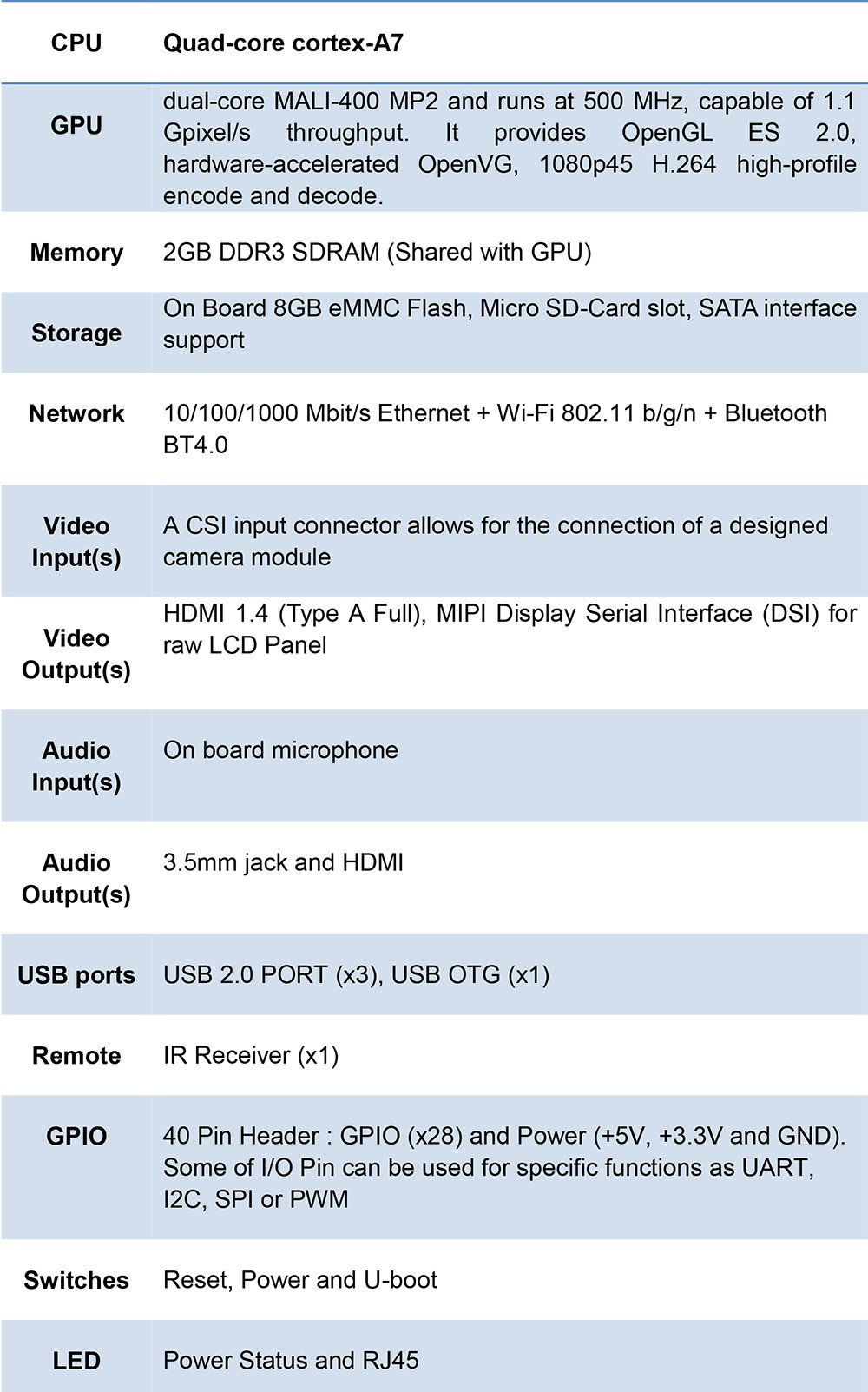 Banana Pi BPI M2 Ultra R40 Quad-Core 2GB DDR3 RAM with SATA WiFi Bluetooth 8GB eMMC demo board Single Board Computer by SmartFly Info (Image #8)