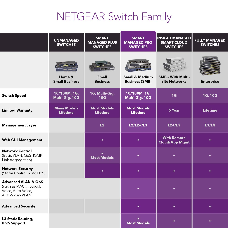 NETGEAR 48-Port Gigabit Ethernet Smart Managed Pro Switch (GS748T) - with 4 x 1G SFP, Desktop/Rackmount, and ProSAFE Lifetime Protection by NETGEAR (Image #5)