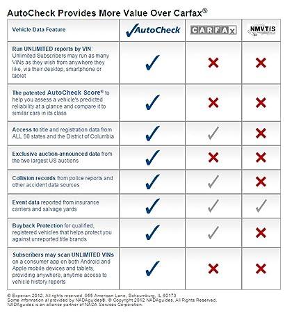 Amazon Com Carfax Autocheck Vehicle History Report Everything Else