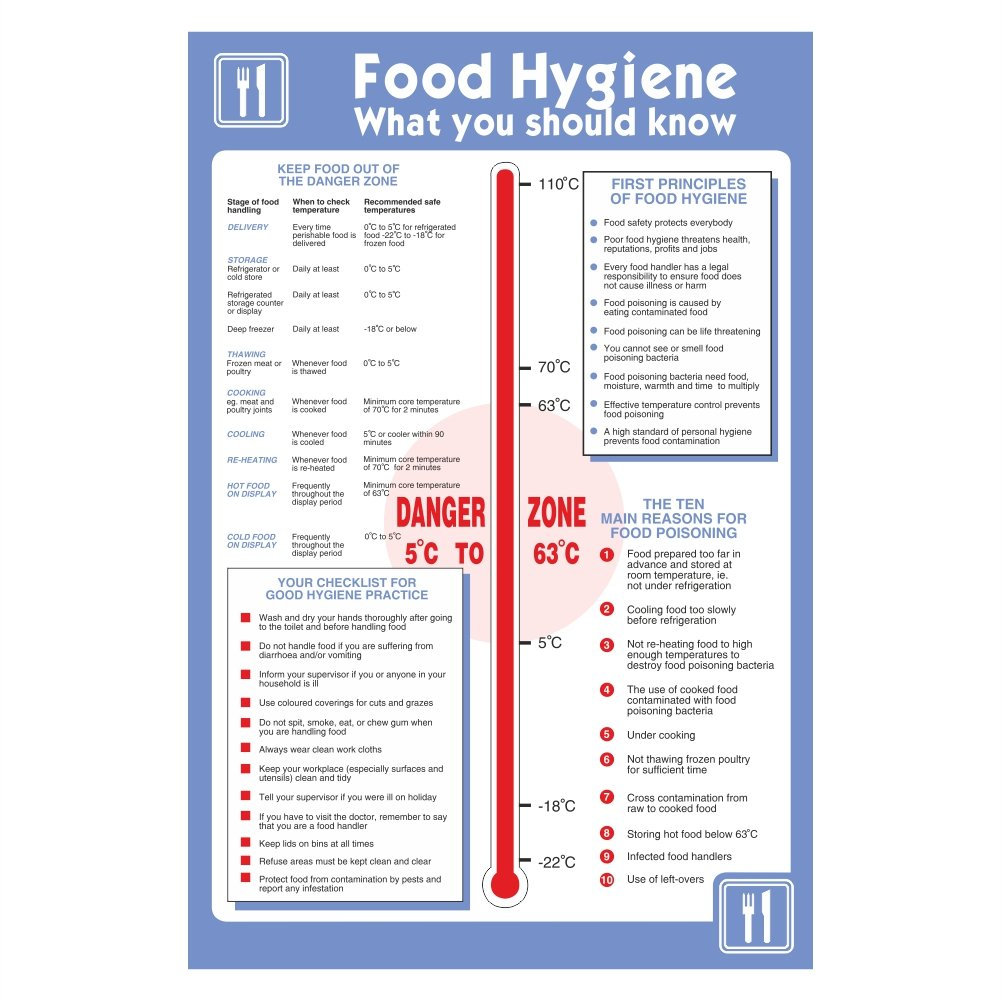 Pack of 2 food hygiene what you should know temperature Posters ...