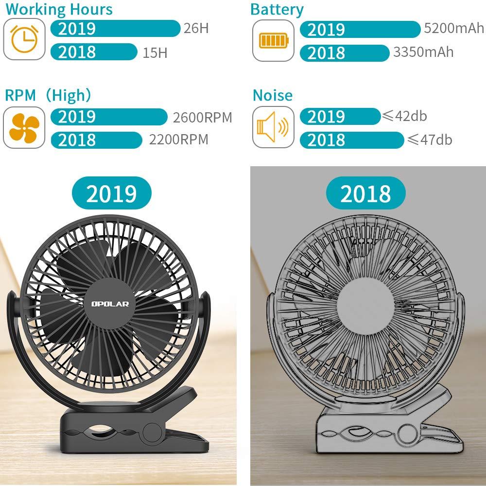 2019 ventilador portátil de 5200 mAh con batería recargable, USB 2 ...