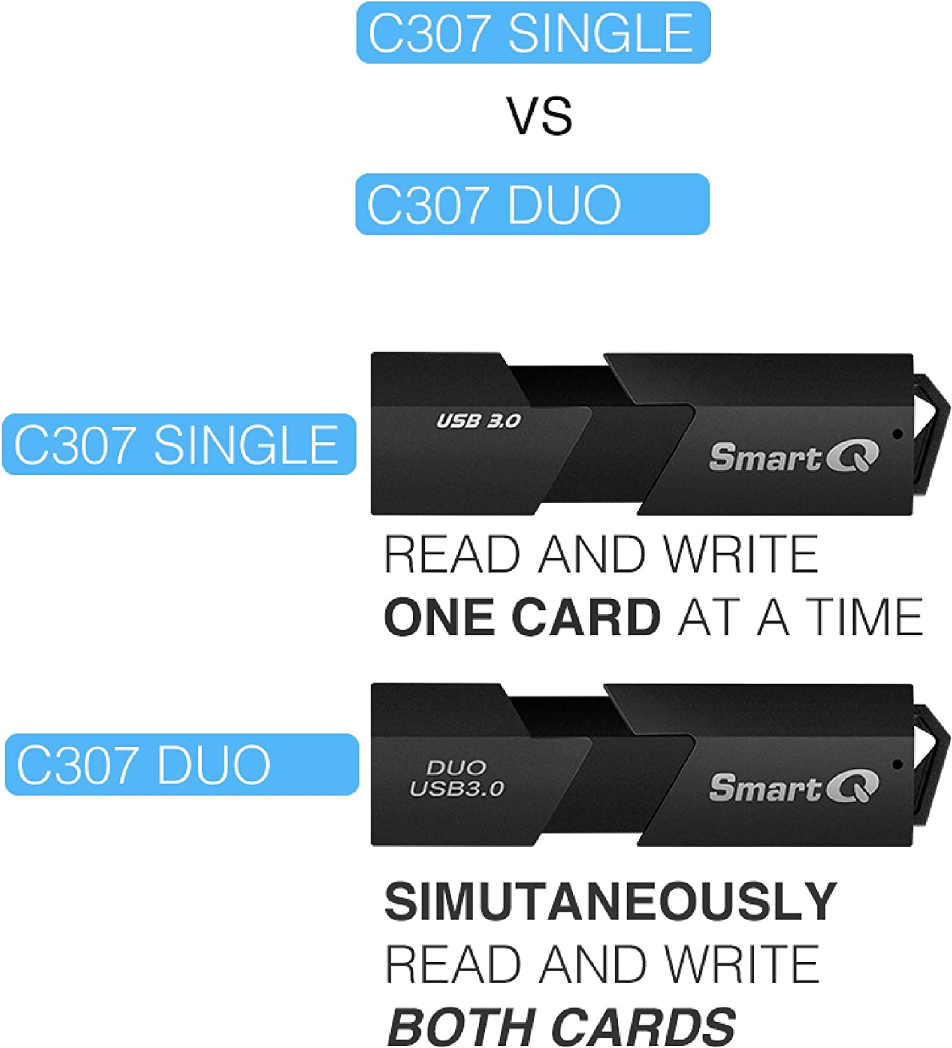 SmartQ C307 DUO SD Card Reader Portable USB 3.0 Flash Memory Card Adapter Hub for SD, Micro SD, SDXC, SDHC, MMC, Micro SDXC, Micro SDHC, UHS-I for Mac, Windows, Linux, Chrome, PC, Laptop, Switch (Duo): Computers & Accessories