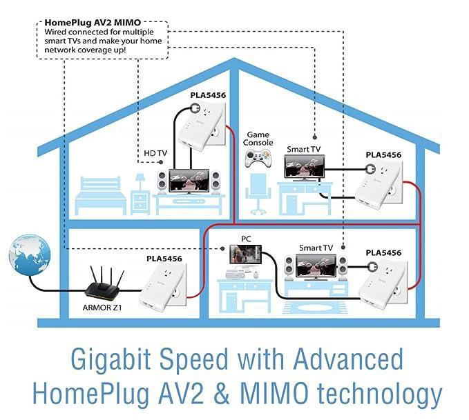 Amazon.com: ZyXEL Pass-Thru Ethernet Adapter Powerline 2 ...