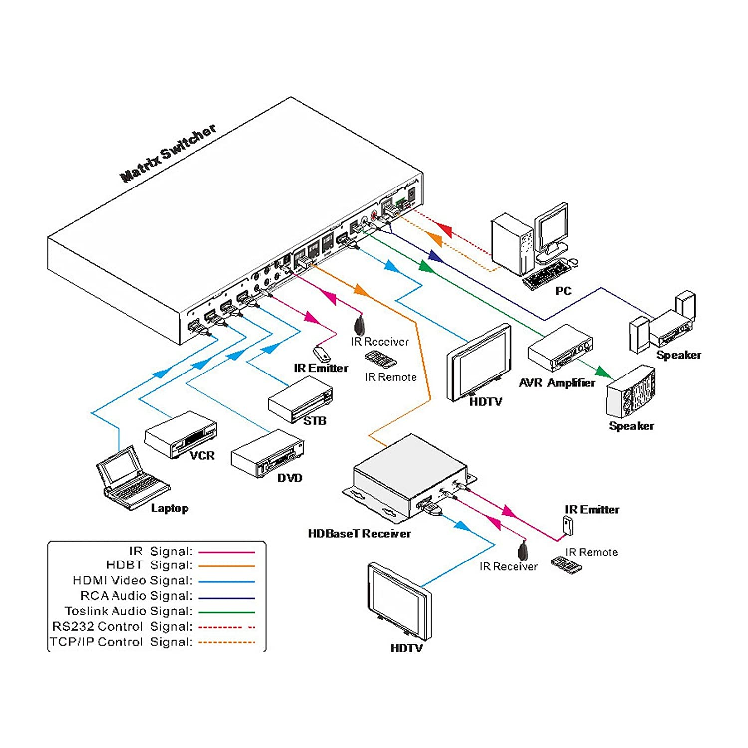 Muxlab 500412 Us Hdmi 4x4 Matrix Switcher Kit Electronics Ir Receiver Circuit Diagram