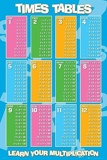 Amazon.com: Times Tables Multiplication Chart Decorative ...