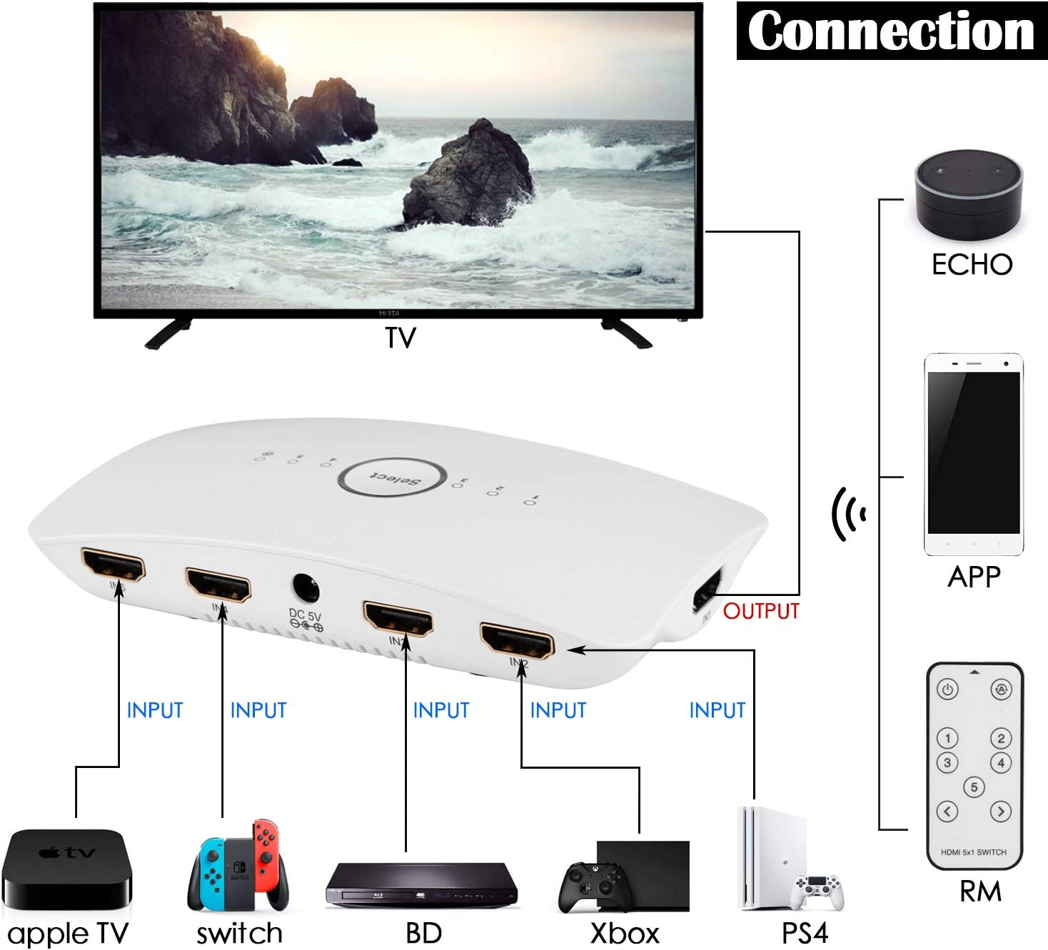 sumicorp.com HDR 5 Ports HDMI Switch 4:4:4 mit Sprachsteuerung ...
