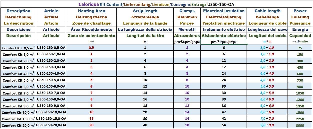 effiziente und kosteng/ünstige Heizung f/ür Neubau oder Altbau-Sanierung Calorique Infrarot Heizfolie Elektrische Fu/ßbodenheizung 50 cm Set 220 W//m/² 4,0 m/²