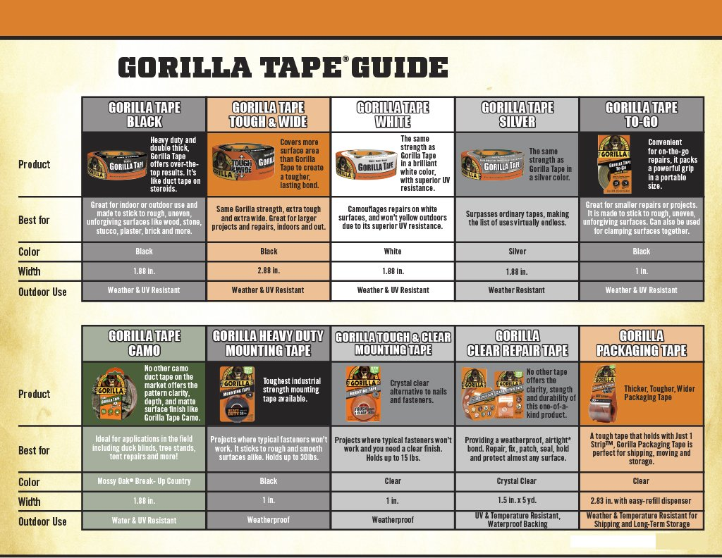 Gorilla 6065001-6 Double-Sided Tough and Clear Mounting Tape (6 Pack), 1'' x 60'', Clear by Gorilla (Image #3)