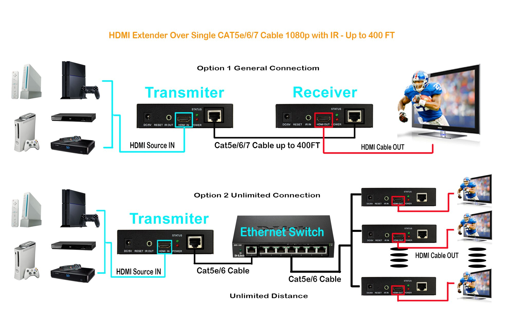 J-Tech Digital ProAV Hdmi Extender Over TCP/IP Ethernet/over Single Cat5e/cat6 Cable 1080p with IR Remote - Up to 400 Ft by J-Tech Digital (Image #5)