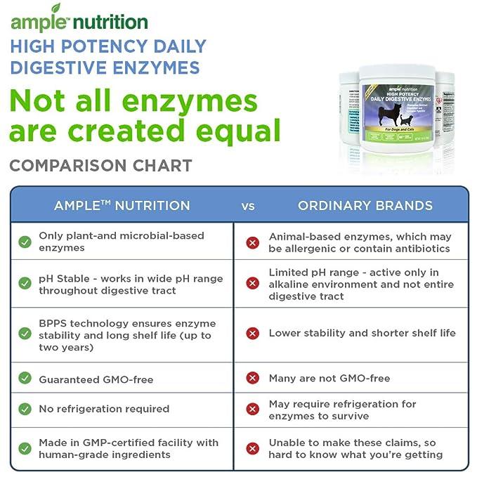 Amazon.com: Las enzimas digestivas para mascotas ...