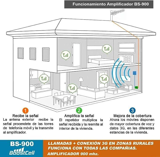 BS900. Amplificador Cobertura Llamadas + 3G Zonas Rurales (15M)