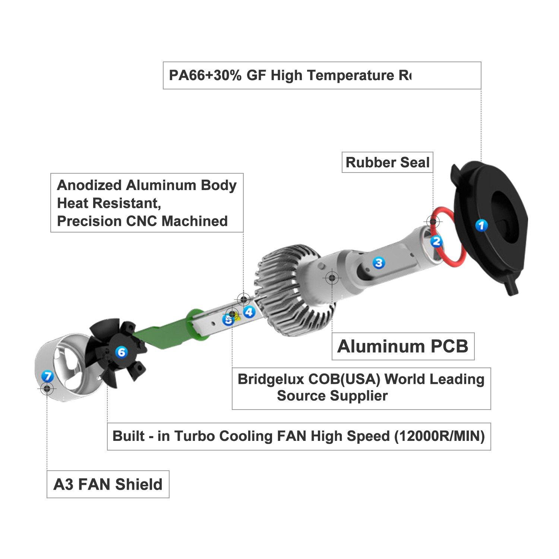 LED Bombillas para faros delanteros, autofeel S8 (72 W 6500 K IP65 blanco frío luz de cruce LED Kit de conversión con chip COB - 1 año garantía: Amazon.es: ...