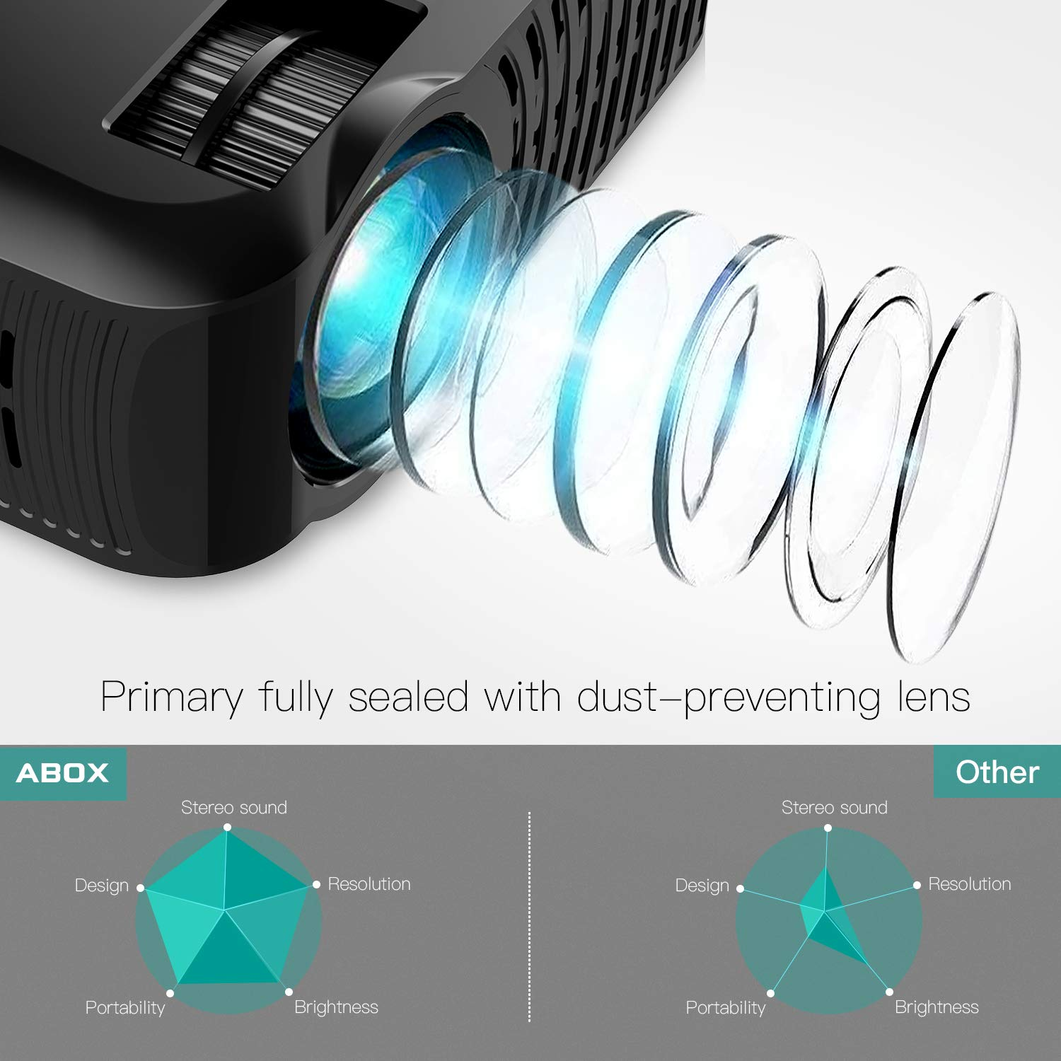 Projector, ABOX A2 LED Movie Video Projector with Full HD Native 720p, 100 ANSI Lumen, 180'' Big Screen, Hifi Speaker, Support 1080p with HDMI/USB/SD Card/VGA/AV Ports For Home Theater/Laptop/TV/Phones by GooBang Doo (Image #3)