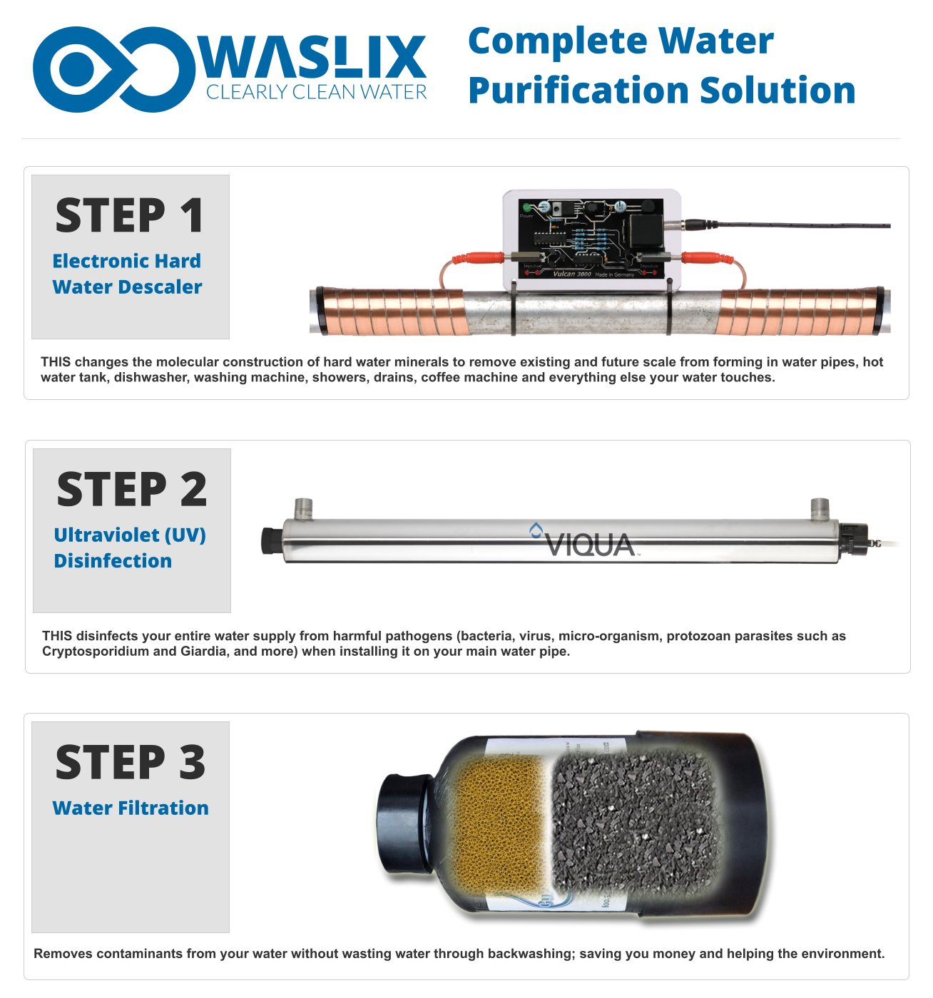 Waslix- Clearly Clean Water Purification Solution for Apartments and ...