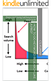How to do Keyword Research like a Pro?: Zero cost long tail keyword research
