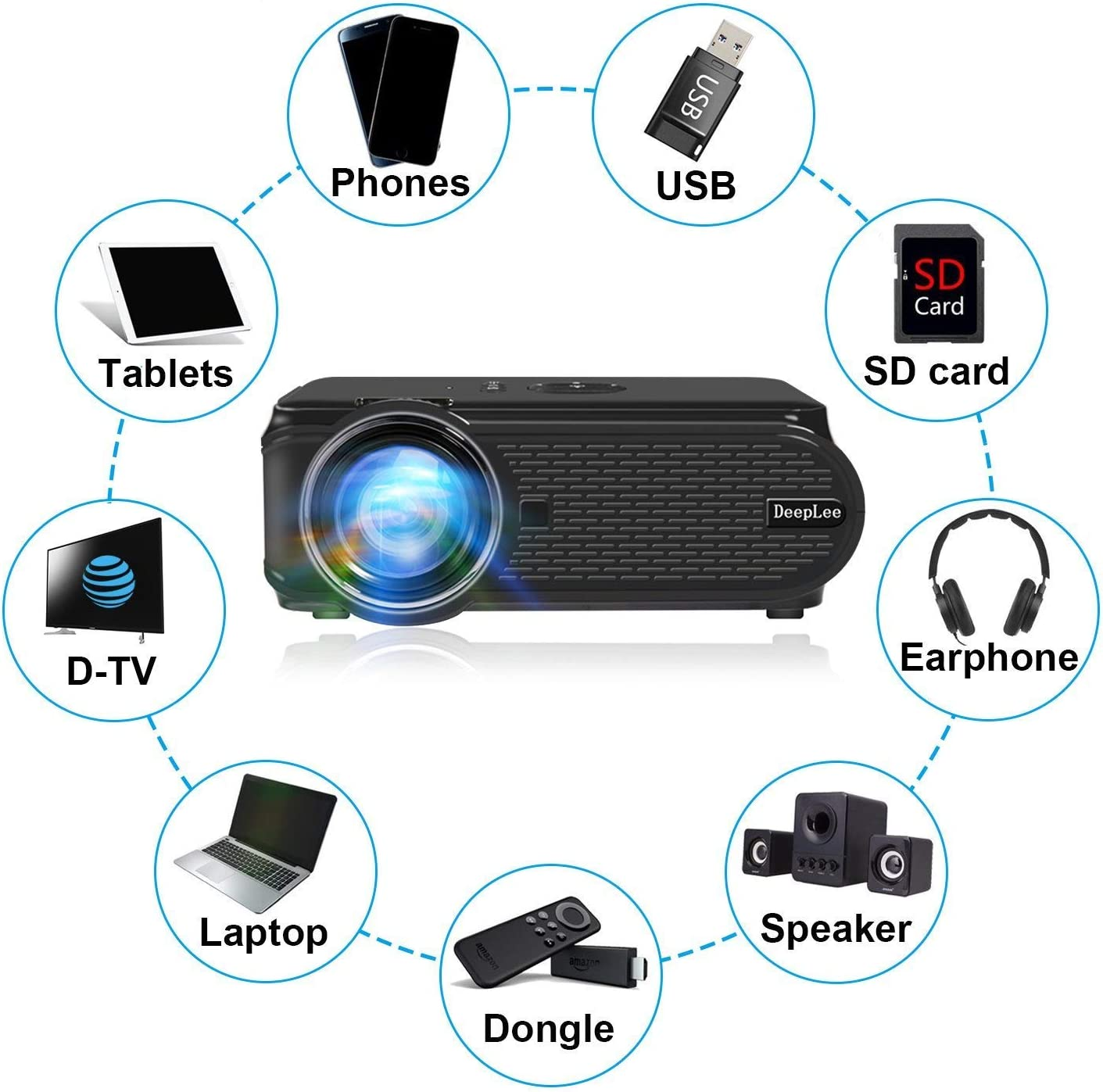 Deeplee Mini Vídeo Proyector Portatil 1500 Lúmenes LCD Home ...
